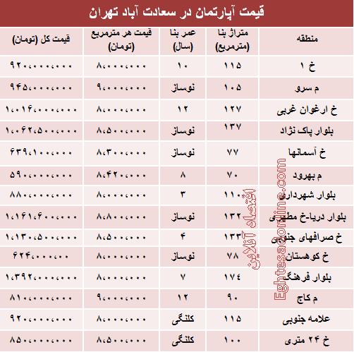 جدول/ تازهترین قیمت خانه در سعادتآباد