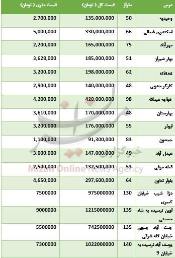جدول/ قیمت آپارتمان از شمال تا جنوب تهران