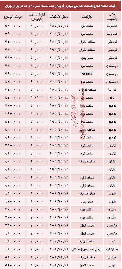 جدول/ قیمت انواع لاستیک خارجی خودرو