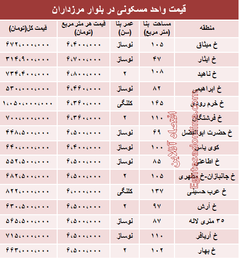 قیمت آپارتمان در بلوار مرزداران +جدول