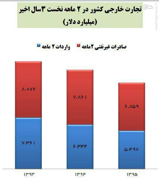 افت 13 درصدی تجارت خارجی کشور پس از برجام +نمودار