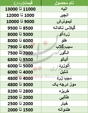 قیمت انواع میوههای تابستانه +جدول
