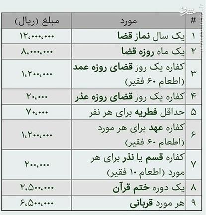 میزان وجوهات شرعی مطابق فتوای رهبر انقلاب+جدول