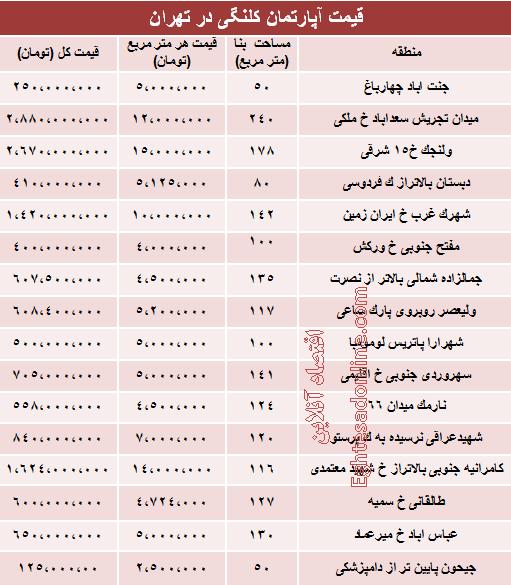 نرخ قطعی خانههای کلنگی تهران +جدول