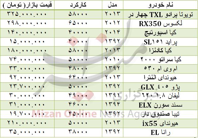 جدول/ قیمت انواع خودرو دست دوم در بازار
