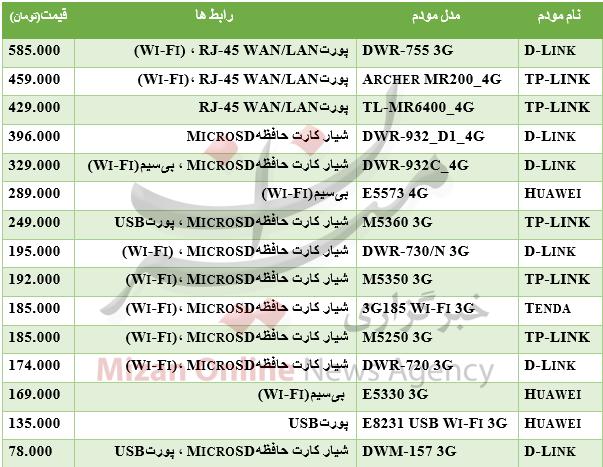 جدول/ قیمت انواع مودم همراه