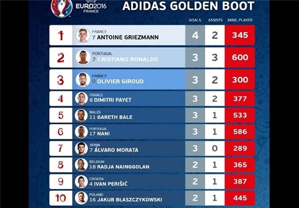 10 گلزن برتر مسابقات یورو 2016