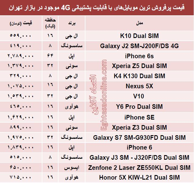 پرفروشترین موبایلهای با پشتیبانی4G +جدول