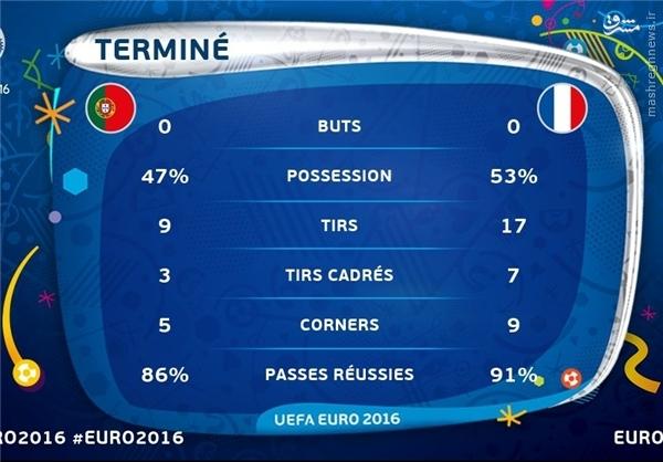 روایت تصویری از آمار فینال یورو 2016