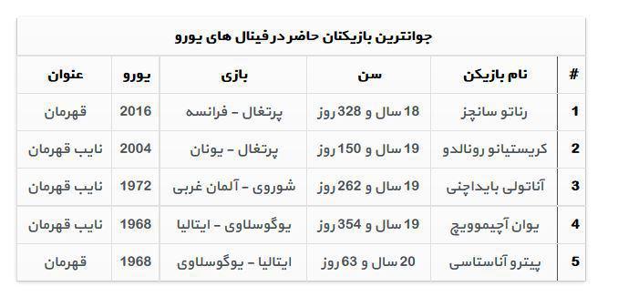 جوانترین بازیکن قهرمان تاریخ یورو شد +جدول