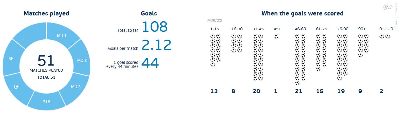 آمار جالب درمورد گلهایی که در یورو 2016 رویید +جدول
