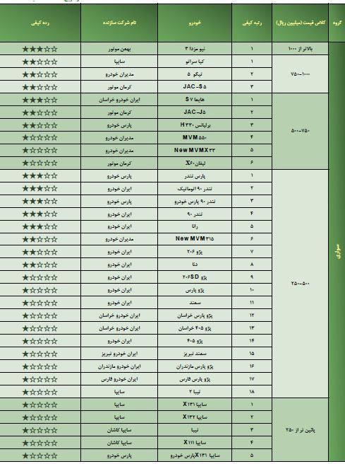 جدول/ رده بندی کیفی خودروهای ایرانی