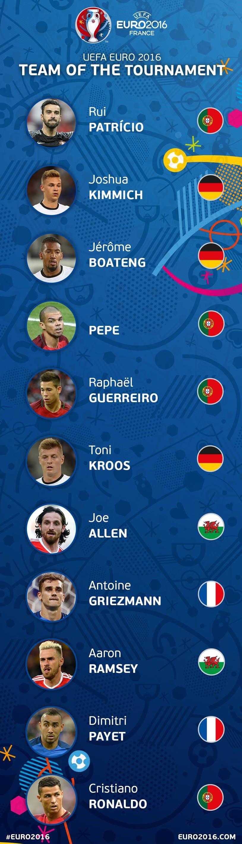 عکس/ تیم منتخب یورو 2016 از نگاه یوفا