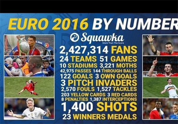 آمار جام ملتهای اروپا در یک نگاه