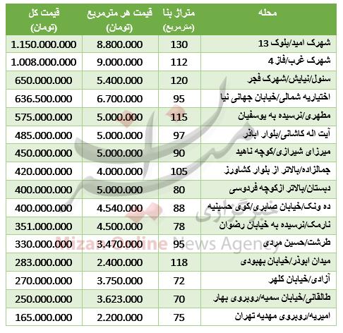 جدول/ قیمت آپارتمانهای کلنگی در تهران