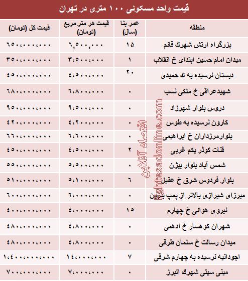نرخ قطعی آپارتمان 100متری در تهران +جدول