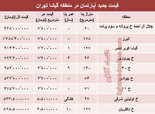 قیمت آپارتمان در منطقه گیشا +جدول
