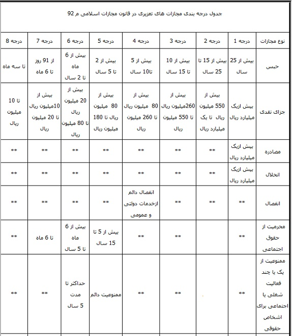 مجازات های سختگیرانه در انتظار رانندگان فاقد گواهینامه +سند