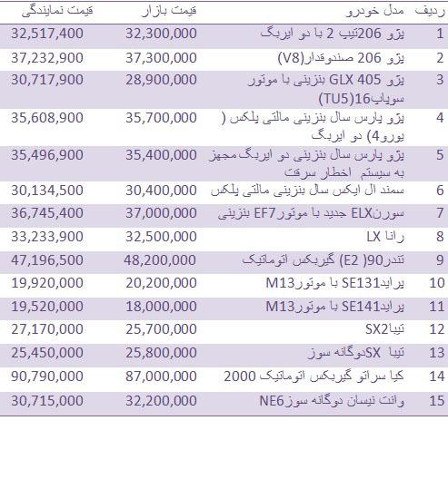 جدول/ قیمت انواع خودروهای داخلی