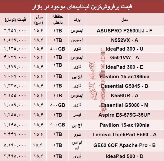 قیمت روز پرفروشترین لپتاپهای بازار +جدول
