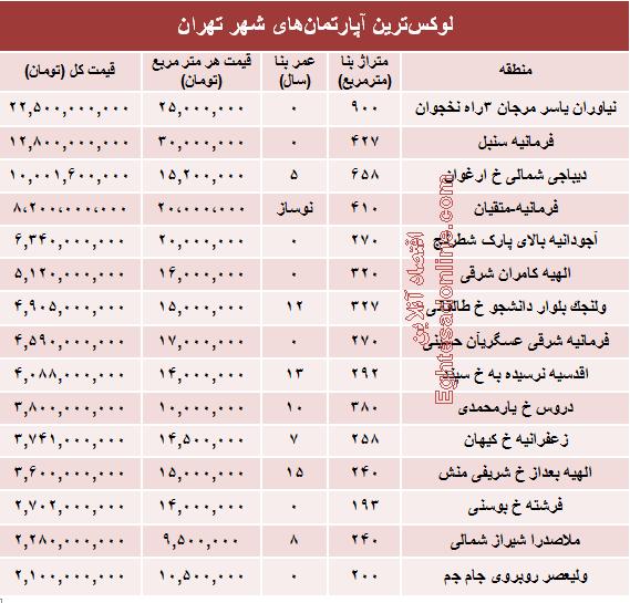 قیمت لوکسترین آپارتمانهای تهران +جدول