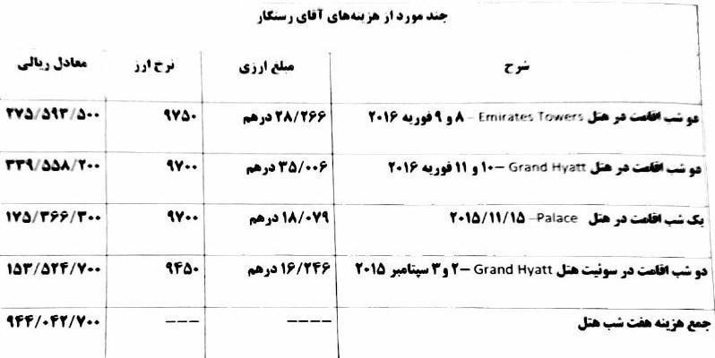 حضور در بهترین هتلهای دبی، اجاره سوئیت 500 متری، لیموزین و بادیگارد شخصی: از جیب ملت!+ اسناد