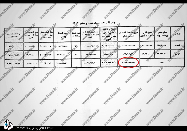 وام های نجومی مدیران بیمه ایران با کارمزد کمتر از دو در صد+اسناد