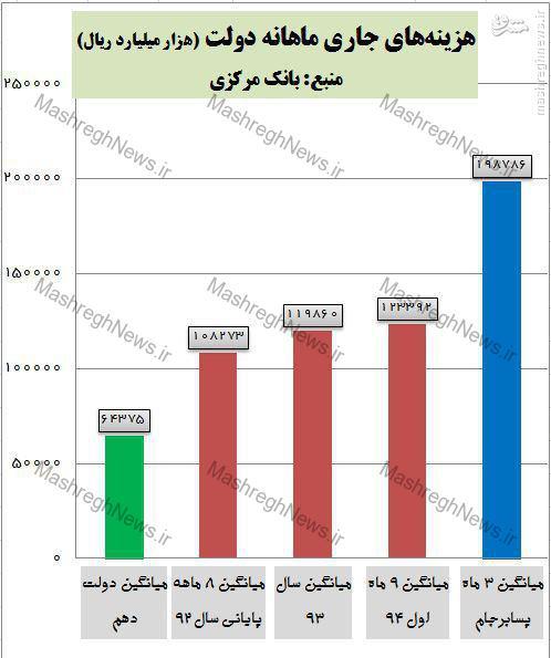 برجام، هزینههای جاری دولت را 59 درصد افزایش داد/ اسفند 94 پرخرجترین ماه تاریخ ایران شد