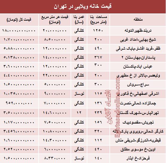 قیمت خانه ویلایی در شهر تهران +جدول
