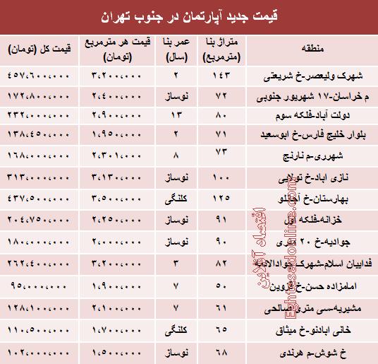 قیمت آپارتمان در جنوب شهر تهران +جدول