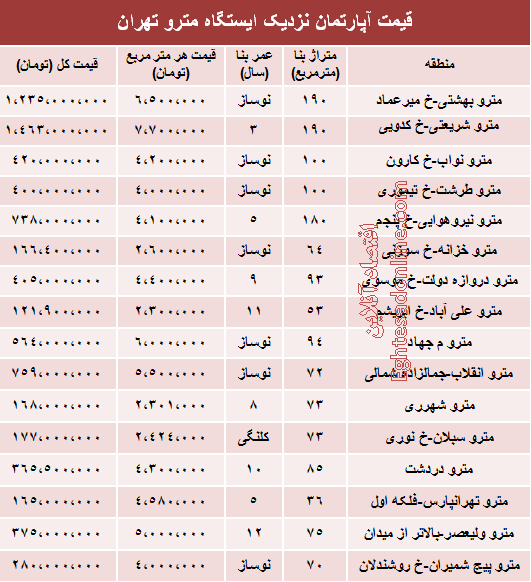 قیمت آپارتمان نزدیک ایستگاه مترو +جدول