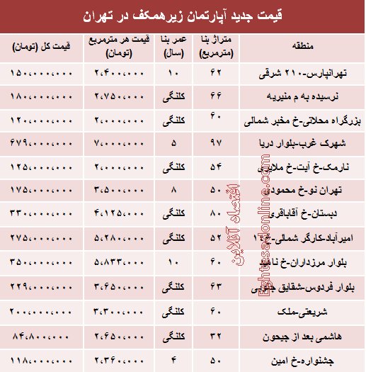 قیمت واحدهای زیرهمکف در تهران +جدول