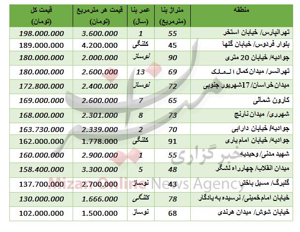 آپارتمانهای زیر 200 میلیون تومان +جدول