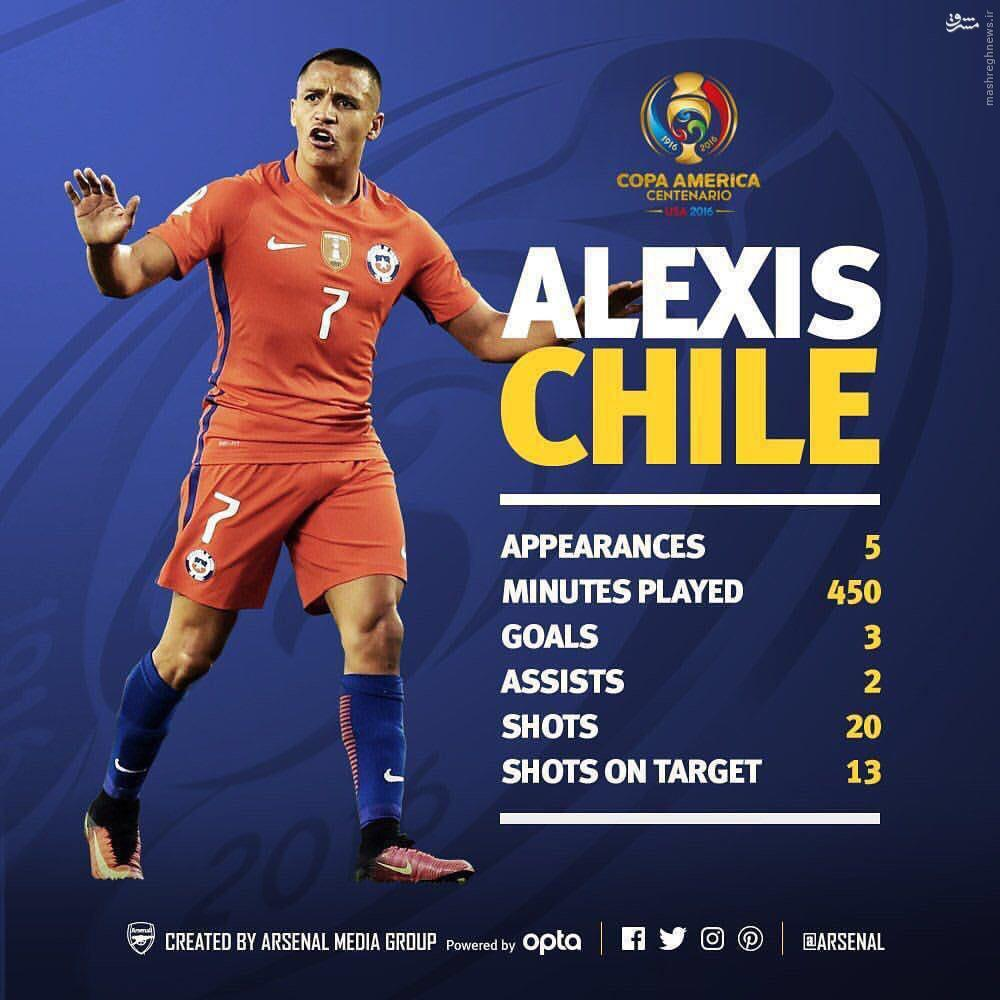 عکس/ آمار بهترین بازیکن کوپا آمریکا 2016