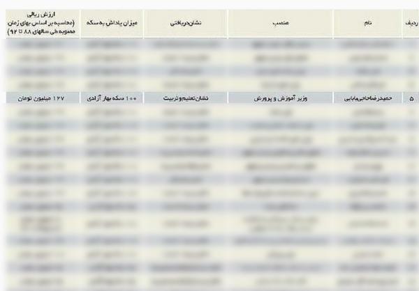 حاجی بابایی نشان 100 سکه ای را کجا هزینه کرد؟