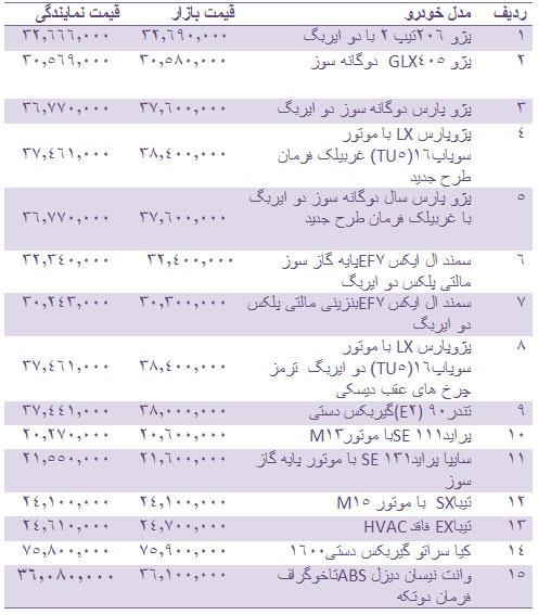 جدول/ قیمت انواع خودرو داخلی