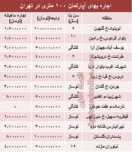 قیمت رهن آپارتمان 100متری در تهران +جدول