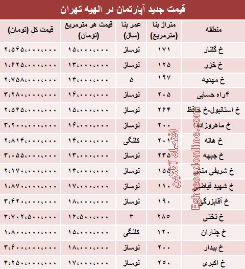 قیمت آپارتمان در منطقه الهیه +جدول