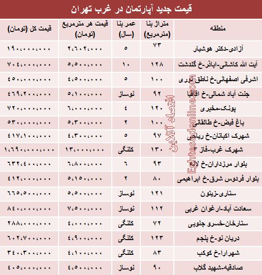 نرخ قطعی آپارتمان در غرب تهران +جدول