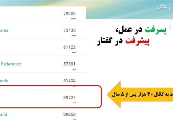 شتاب رشد علمی و نرخ تولید علم کشور هر دو منفی/ عربستان در حال بلعیدن سهم منطقه ای ایران
