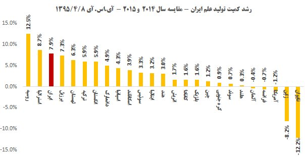ایران رتبه سوم رشد علم را در دنیا کسب کرد