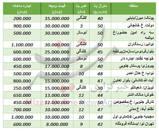 جدول/ اجارهبها خانههای نقلی در تهران