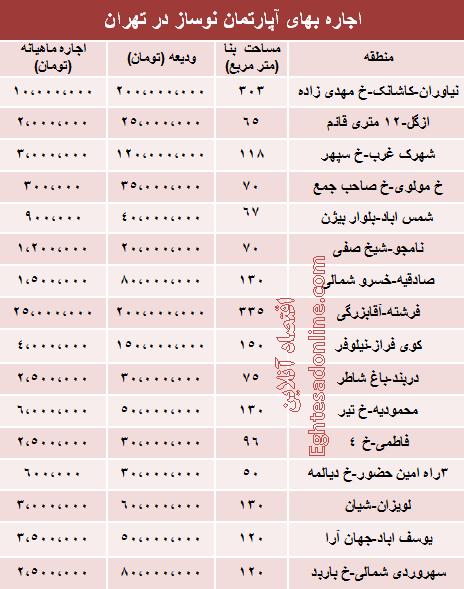 قیمت رهن آپارتمان نوساز در تهران +جدول