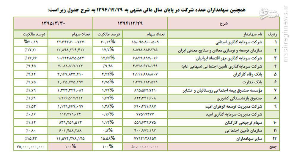 پاداش 1.7 میلیارد تومانی هیئت مدیره فولاد مبارکه در دولت یازدهم