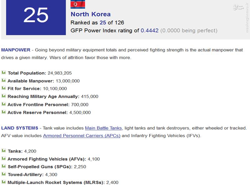 ارتش کره شمالی، چندمین قدرت نظامی دنیاست؟