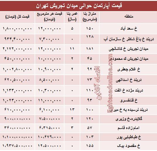 قیمت آپارتمان در حوالی میدان تجریش +جدول