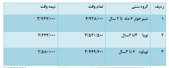 نرخ جدید شهریه مهد کودکهای تهران اعلام شد