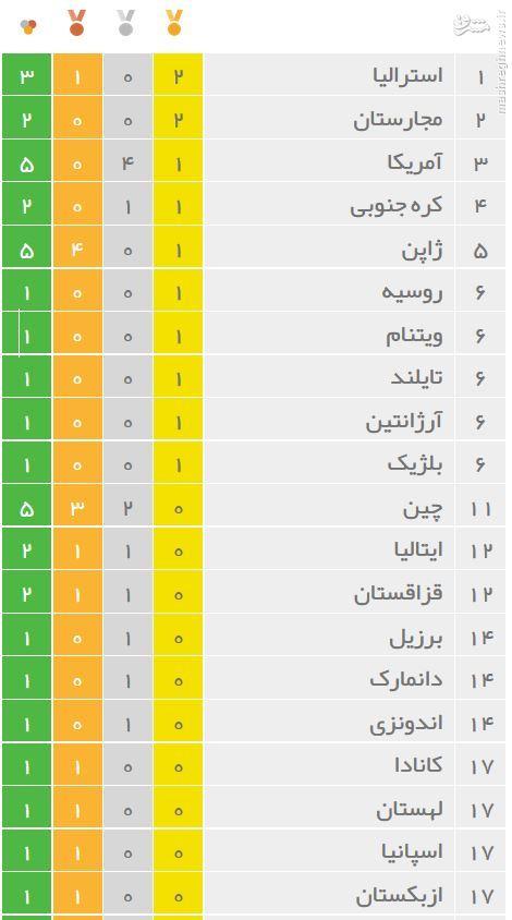 عکس/ جدول ردهبندی مدالهای المپیک در روز اول