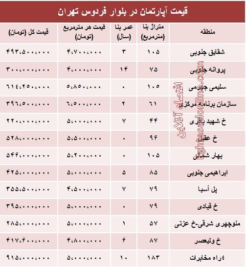 قیمت آپارتمان در بلوار فردوس  +جدول