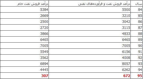 ابهام در تحقق درآمد نفتی دو ماه اول سال +جدول